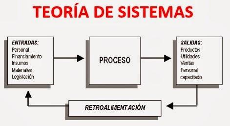 Teoría-de-sistemas