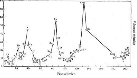 Tabla periodica wwwonlinechemistry lothar meyer encontr la solucin al ordenar los elementos en funcin de sus nmeros atmicos encontr que en el ncleo de cada elemento hay un nmero urtaz Images