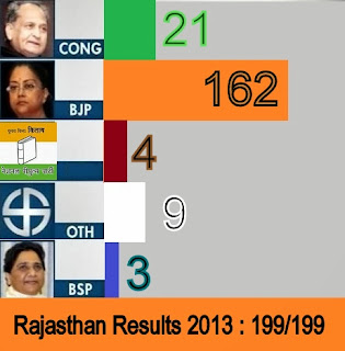rajasthan election 2013 results live seat wise today 8th december 2013 ...