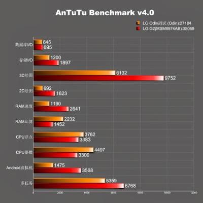 lg-g3-odin-antutu-benchmark-scores-03