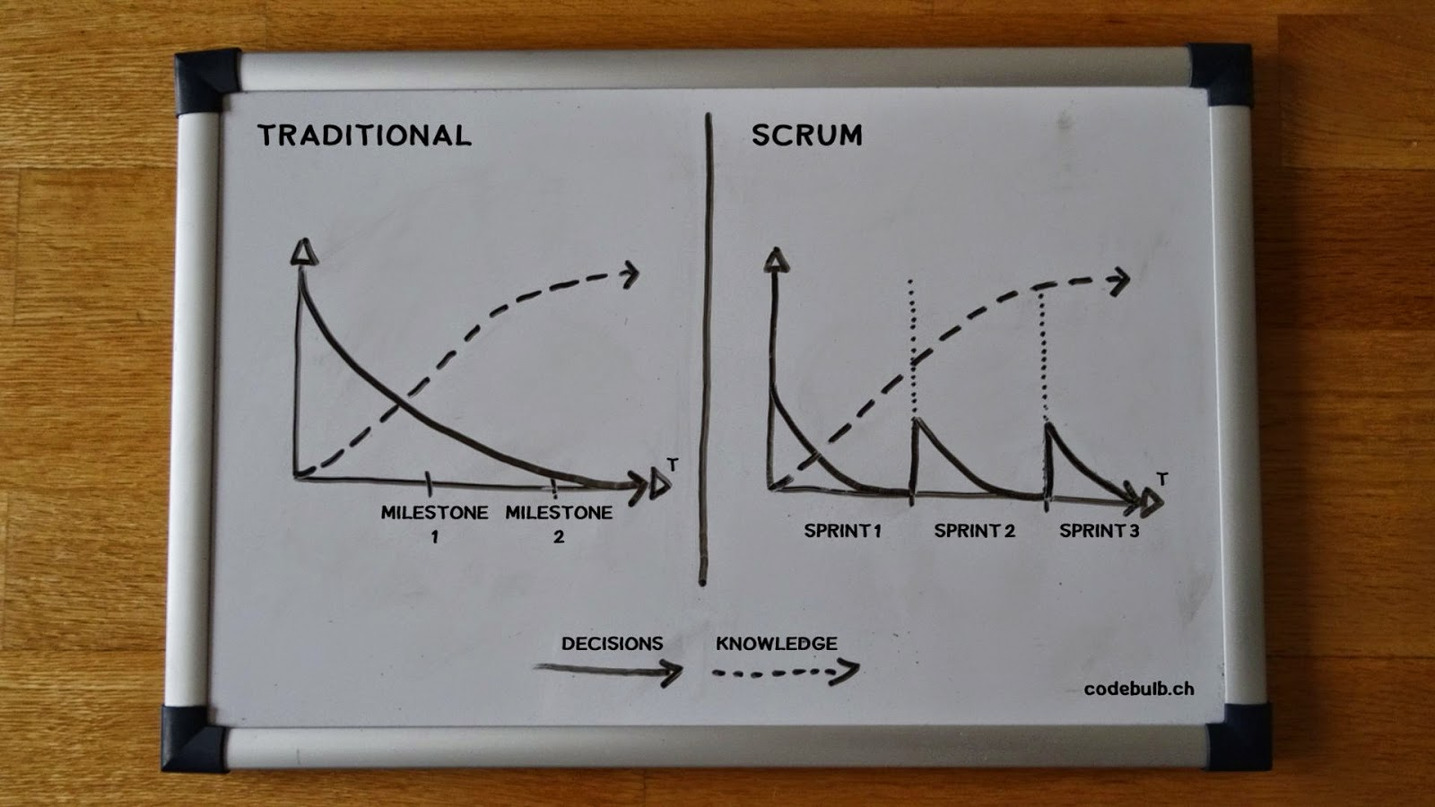 Tranditional vs. Scrum approach to knowledge building in a whiteboard sketch