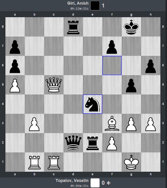 Topalov captura en a7 en vez de eliminar el caballo negro.
