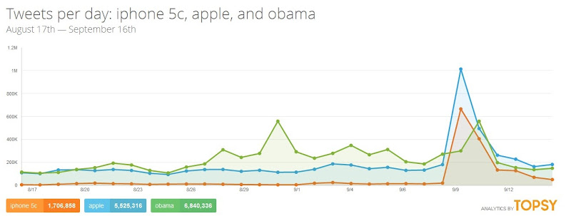 Buzz comparé Apple - iPhone 5C - Obama