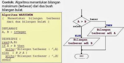 Pemrograman Terstruktur Algoritma dan Pemrograman-06