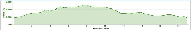 Perfil Carrera Montaña Peñacorada Trail