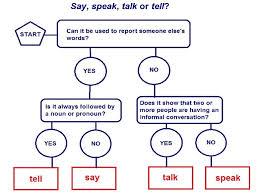 how to say speak english in samoan