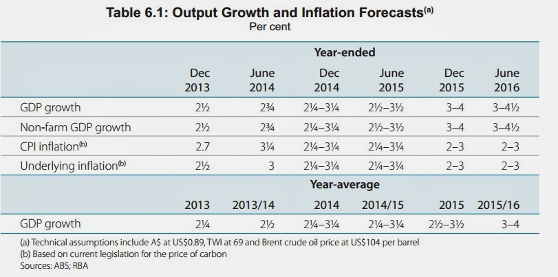 Growth and inflation forecasts