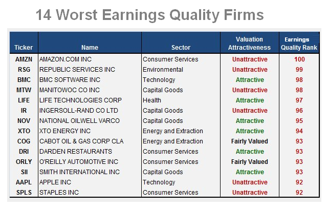 quality of earnings and accounting issu Accounting and tax issues specific to industry quality of earnings major focus of accounting due diligence is quality doing deals: accountants roles in m&a.