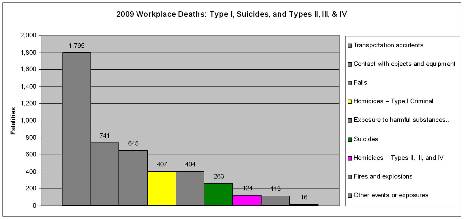 work place statistics Safety in the workplace statistics focus on ontario, canada companies in ontario spent $52m paying for work-related compensation and other losses in 2015, on workplace fall injuries alone go with the most hands-on and effective working at heights training.