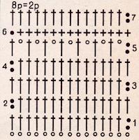 Узоры для вязания изделий крючком.