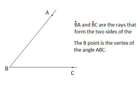 Elements of an angle