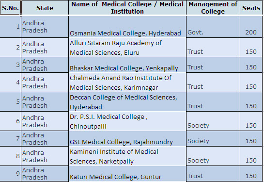 lady hardinge medical college courses