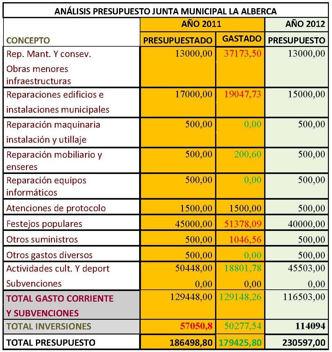 avla propuesta de presupuestos 2012 junta municipal de la