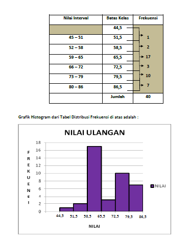 Statistika Kartika Bab3 Distribusi Frekuensi Grafik