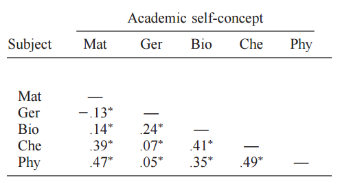 academic self concept Self-concept, study habit and academic achievement of students international journal of humanities social sciences and education (ijhsse) page 49.
