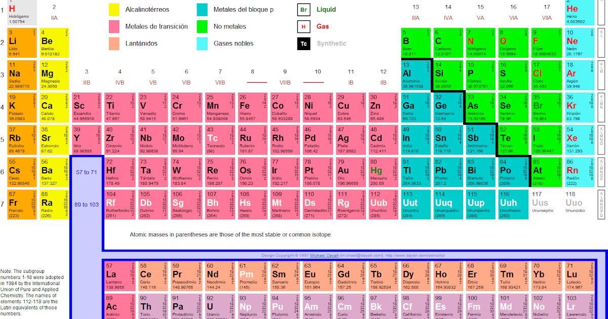 Quimica tabla periodica vs tabla cuantica urtaz Images