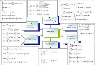 İzmir özel ders integral kavram haritası