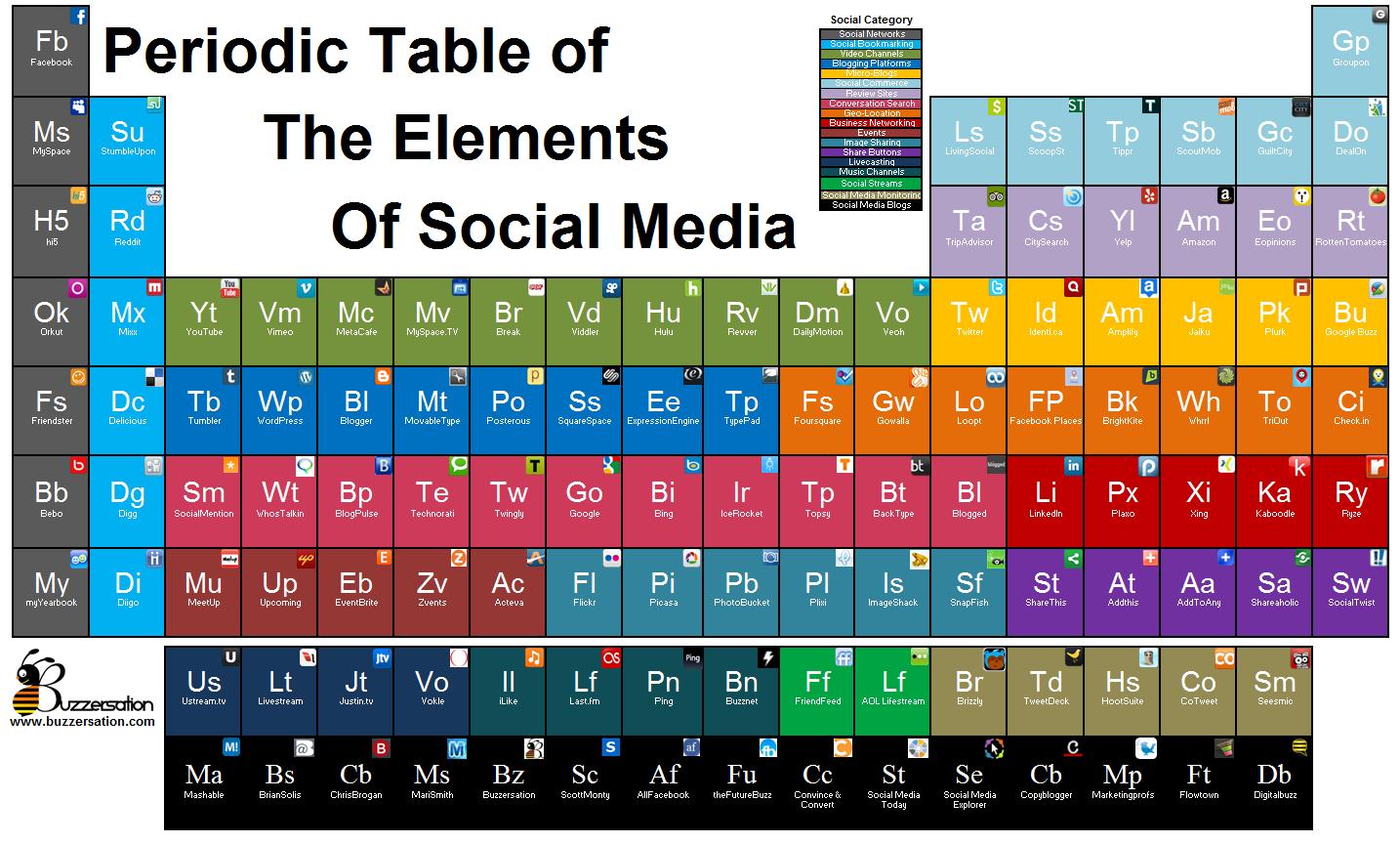 Chica dos punto cero infografa tabla peridica de las redes en el blog de dolores vela encuentro una curiosa y utilsima infografa para los que trabajan en esto del social media una tabla peridica que urtaz Gallery