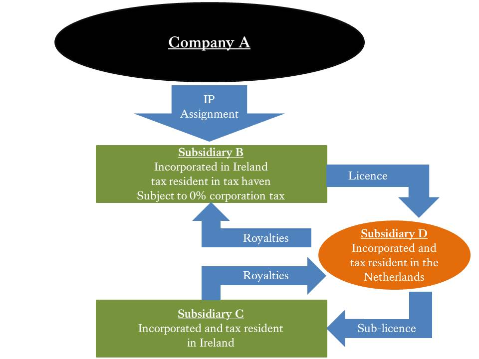 Chapter 5 Company Tax