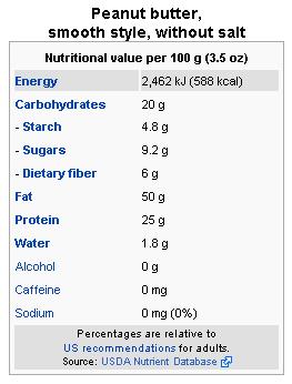 Peanut Butter Nutrition Facts & Calories Content - Natural health ...
