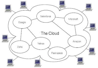 cloud base computing | arti cloud base computing