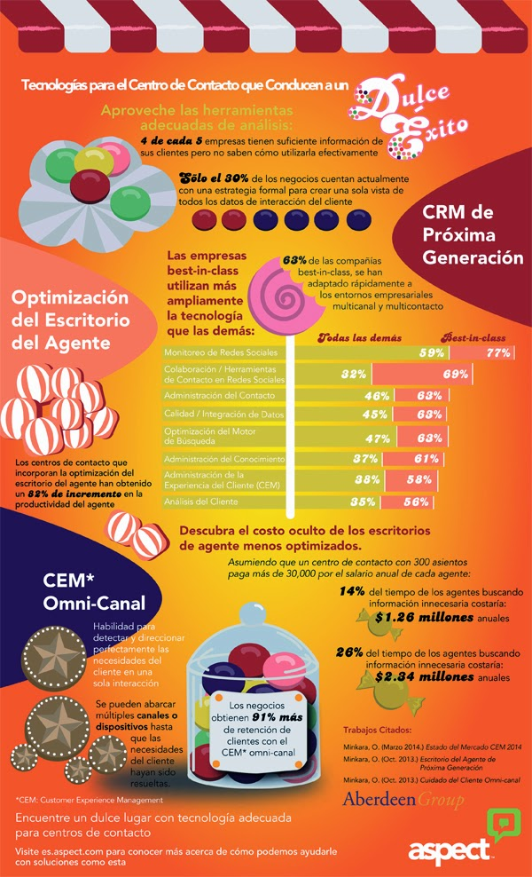 Infografia-Aspect-empresas-información-clientes-efectivamente-2014