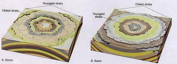A. Kubah (Dome)  B. Cekungan (Basin)