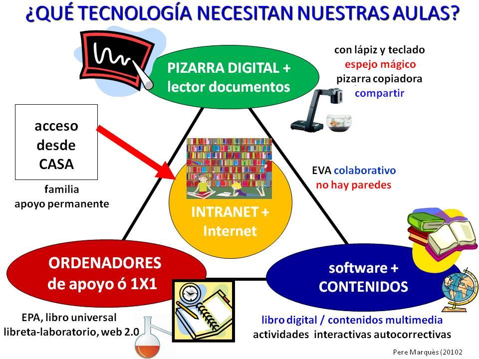 CHISPAS TIC Y EDUCACIÓN. Blog Pere Marquès: Hoja de ruta (1 ...