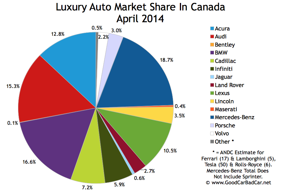 Canada luxury auto brand market share chart April 2014
