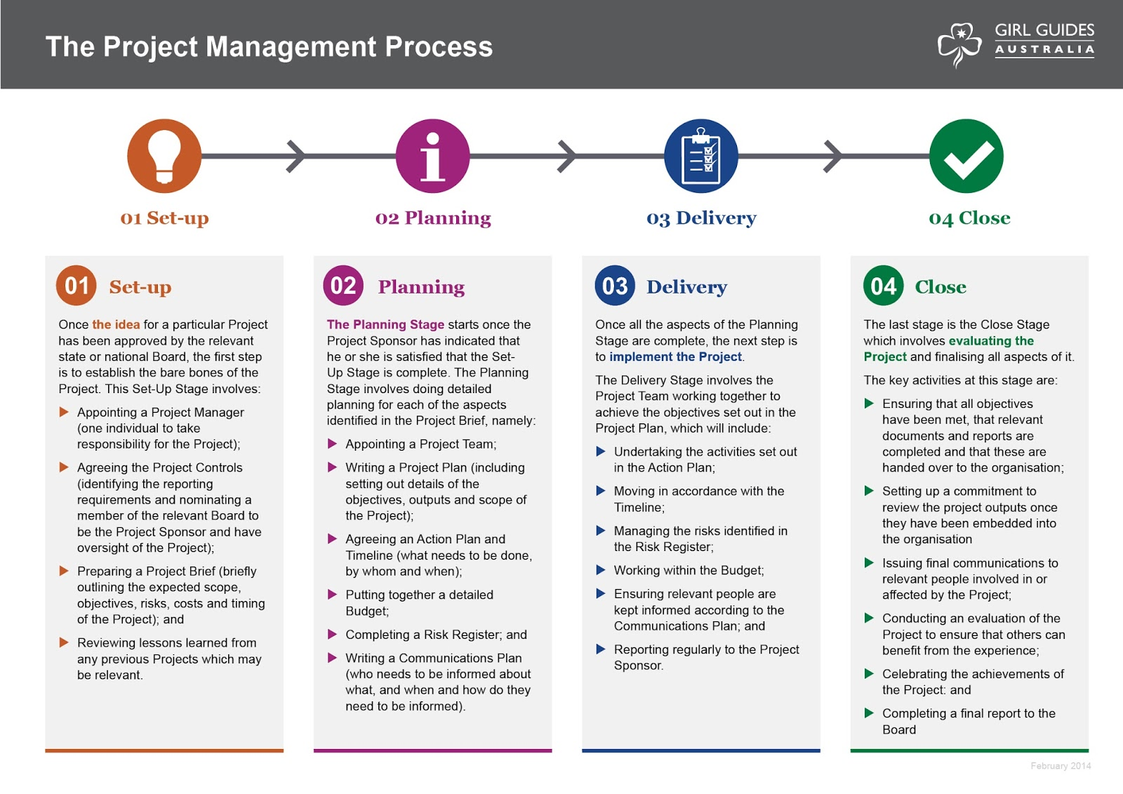 Project Management Process Group 25