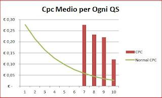 Quality Score e Cpc Medio