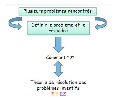 Théorie résolution problèmes inventifs TRIZ h1.PNG