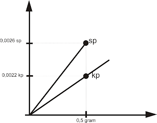grafiklaju reaksi
