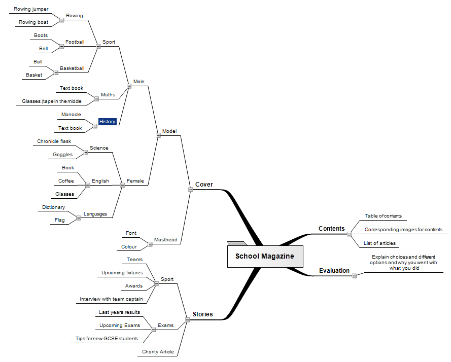 Apostrophejosh media blog school magazine mind map so that i can effectively create a school magazine i have created a mind map to lay my thoughts out onto a diagram that can help me decide what factors i ccuart Images