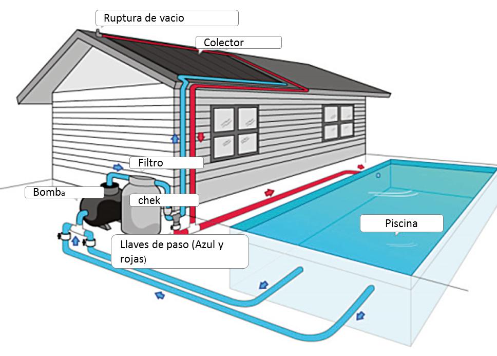 Sindes ltda calefactor de piscinas - Esquema funcionamiento depuradora piscina ...