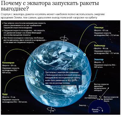 почему с экватора запускать ракеты выгоднее, преимущества запуска геостационарных ка с экватора