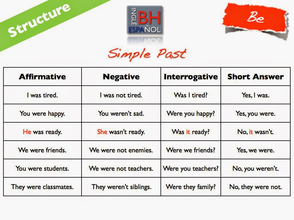 Simple past tense | English Grammar | EF