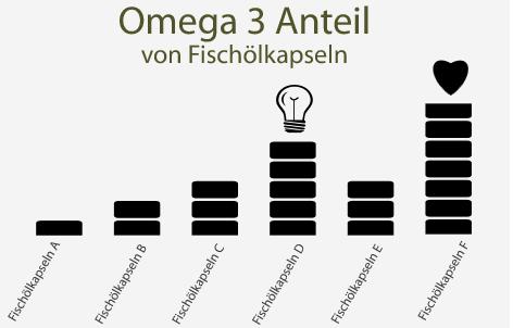 Übersicht von Fischölkapseln mit Omega-3 Anteil