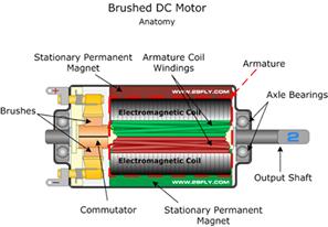 Brushed Dc Motors Electrical Engineering Books