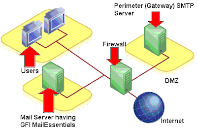 A simple diagram of smtp protocol