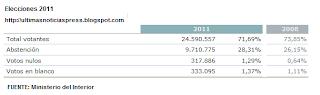 datos electorales del 2008