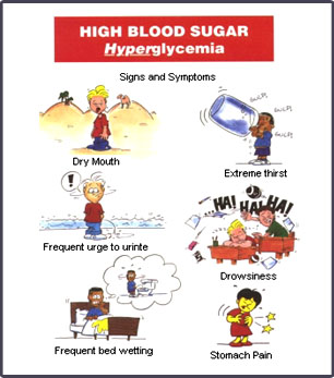 What are High Blood Sugar Symptoms