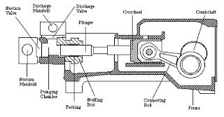 water powered hydraulic motor water powered engine wiring