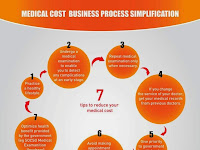 7 Tips to Reduce Your Medical Cost 2014