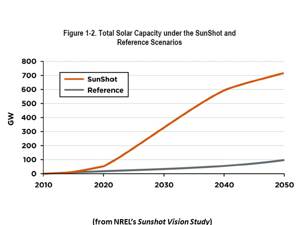 SunShot Vision Study: February 2012 (Book) (Technical ...