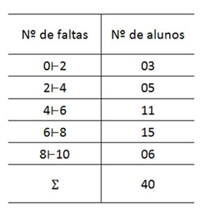 Distribuição de frequência por intervalos