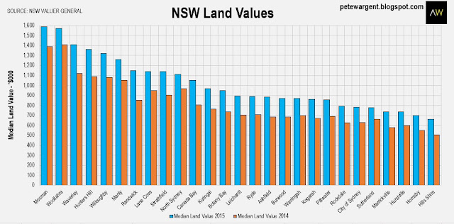 NSW land values