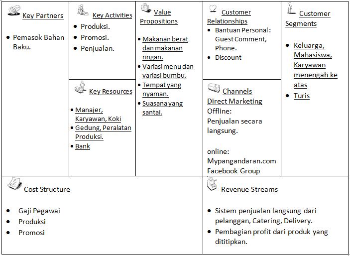 "Business Model Kanvas ""SeaFood""   Irfan Hidayat"