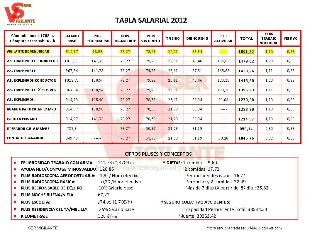 Tabla isr 2012 sueldos y salarios for Tabla de nomina