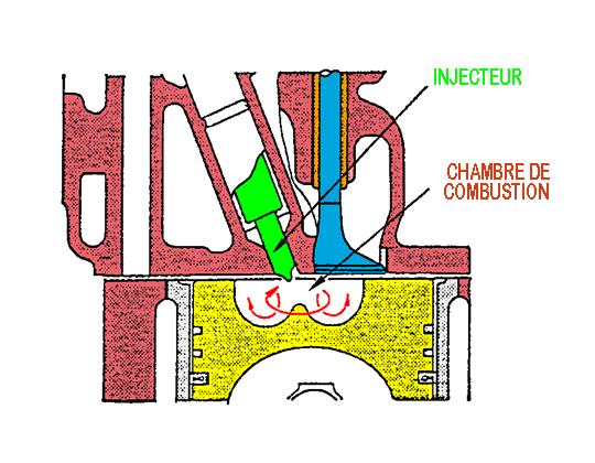 Chambre de combustion en general m canique world for Chambre de combustion